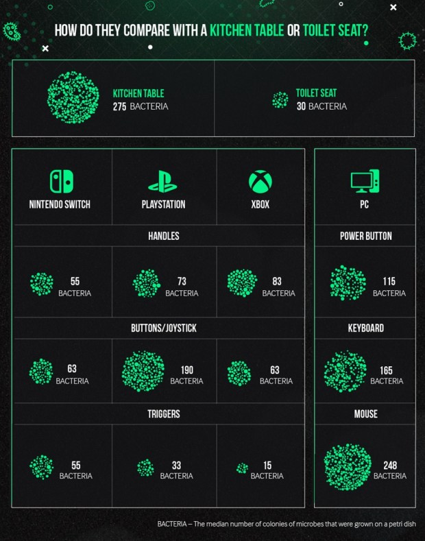 consoles bacteria guide