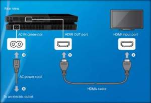 PS4: How To Connect To TV or Any HDMI Compatible Display