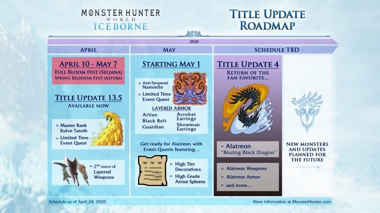 Monster Hunter World: Iceborne alatreon fecha