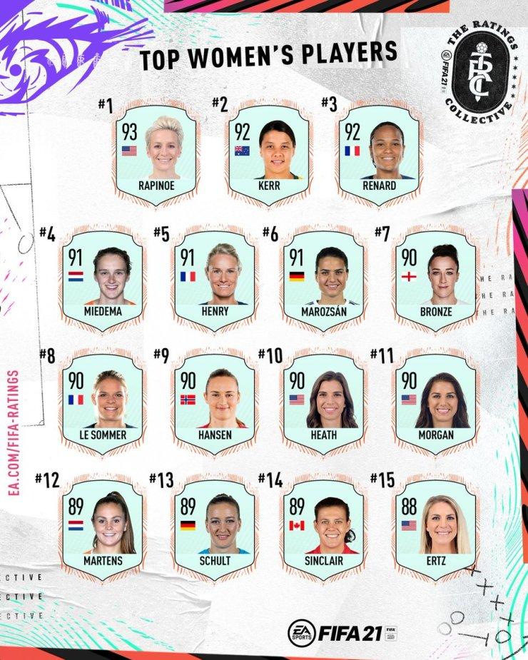 Mejores futbolistas femeninas FIFA 21
