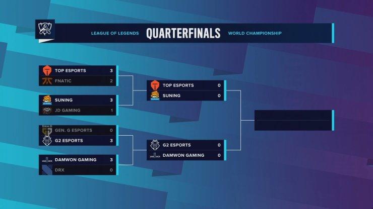 Worlds 2020 Resultados cuartos de final horarios dónde ver semifinales Mundial League of Legends
