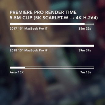 This image shows the Premiere Pro render time on the 2017 MacBook Pro and the 2018 MacBook Pro.