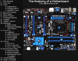 Anatomy of a Motherboard: VRM, Chipset, & PCIE Explained