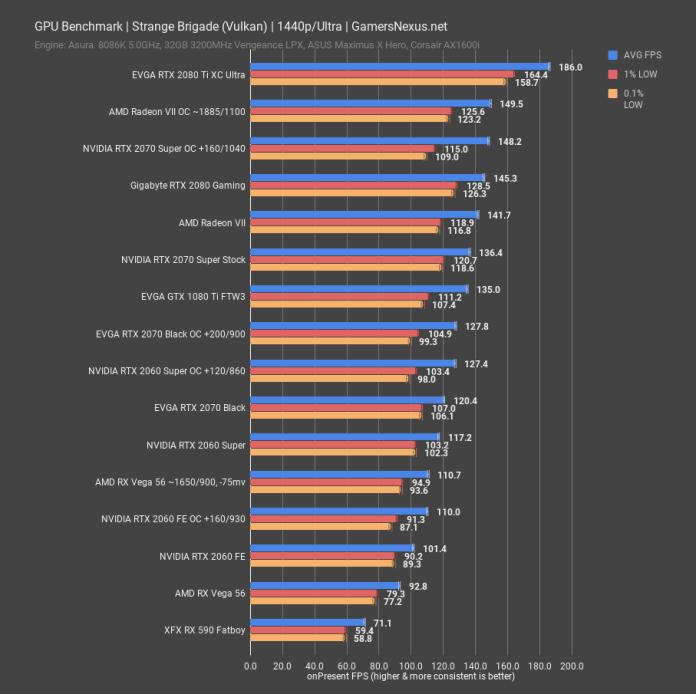 Nvidia Rtx 2060 Super 2070 Super Review Killing Radeon Vii Gamersnexus Gaming Pc Builds Hardware Benchmarks
