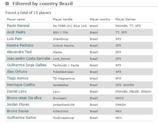 brasil-evo2016-players