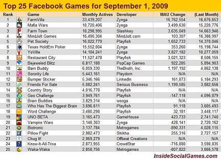 Top 25 Games on Facebook - August 2009