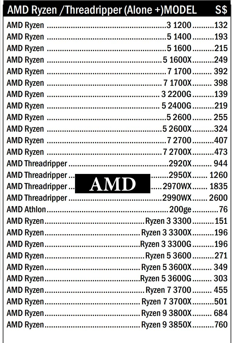 AMD Ryzen 3000 Series Vs Intel CPUs, Should You Buy Now Or Wait?