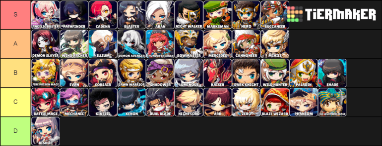 maplestory tier list by dps