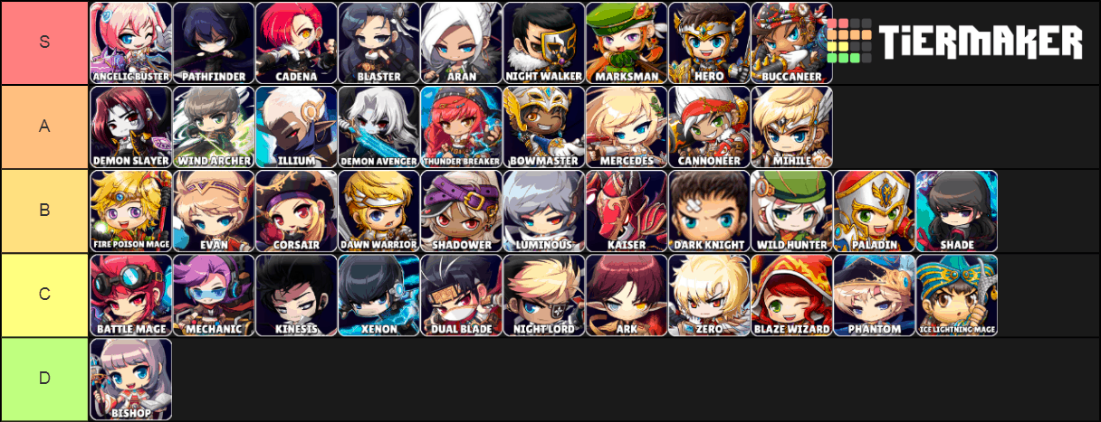 MapleStory KMS DPS/DPM Chart (Updated July 2019) – GamesMeta