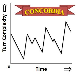 concordiagraph