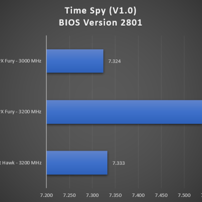 Time Spy Physics BIOS 2801