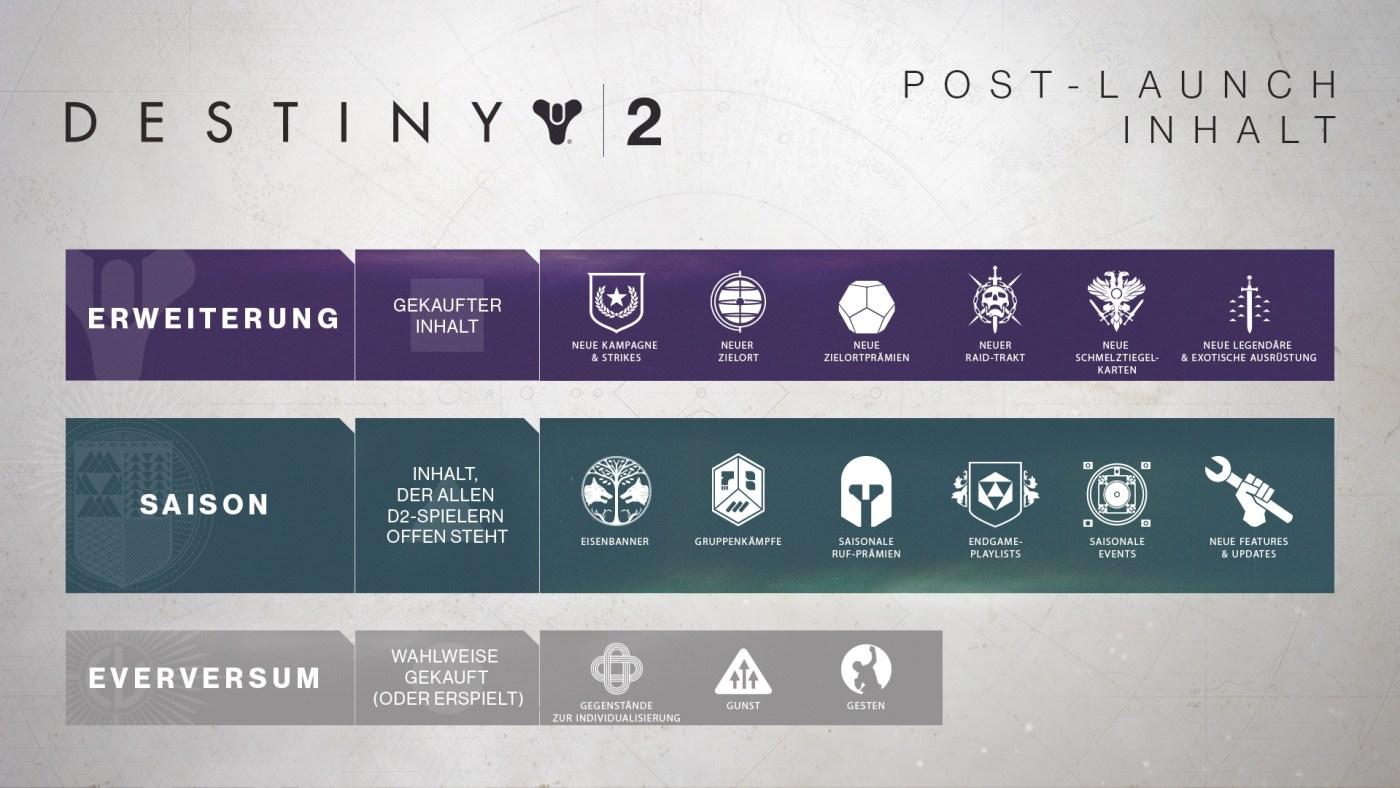 Destiny 2 Fahrplan