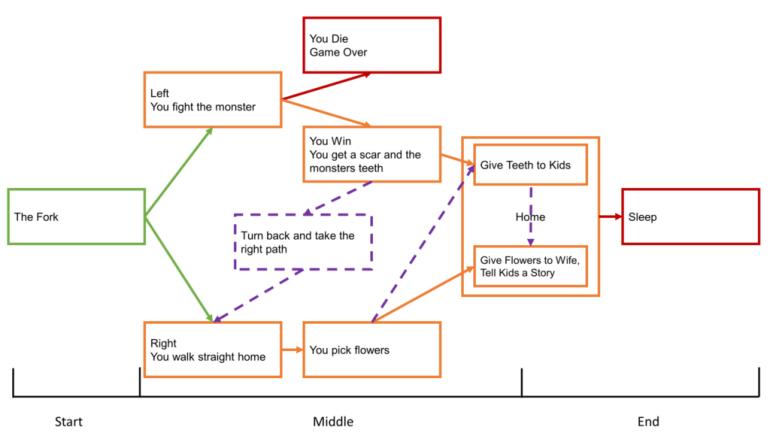 Simple Branching Narrative 2