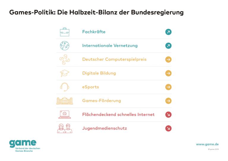 game Grafik Games Politik Die Halbzeit Bilanz der Bundesregierung 768x543