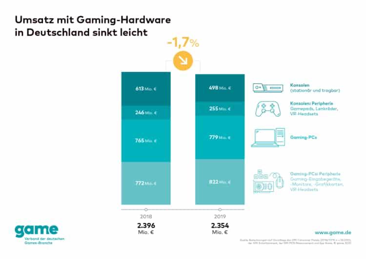 game Grafik Umsatz mit Gaming Hardware sinkt leicht web