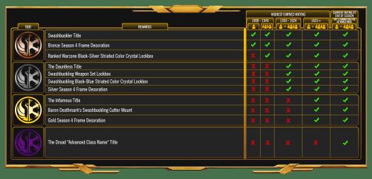 SWTOR Season 4 Rewards Gaming Cypher