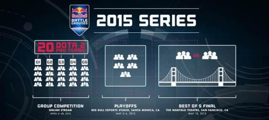 Red Bull Battle Grounds: Dota 2 Reveals Final 5