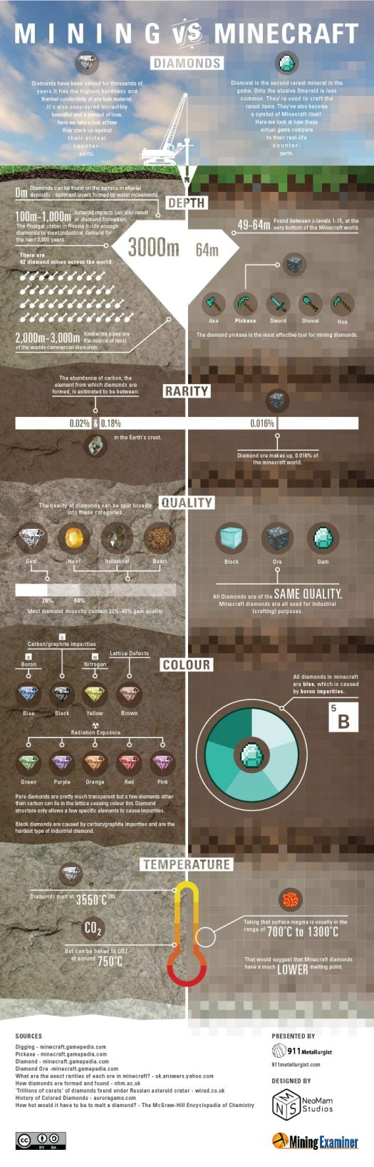 Mining Vs Minecraft Diamond Infographic Gaming Cypher