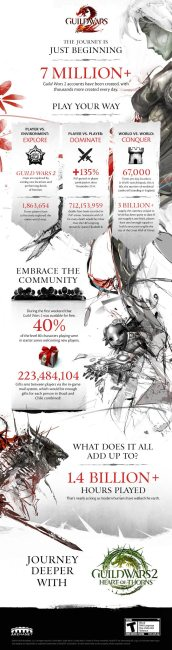 Guild Wars 2 Announces 7 Million Accounts, Launches New Expansion Heart of Thorns
