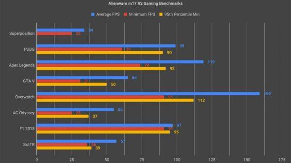 m17 R2 Gaming Benchmarks