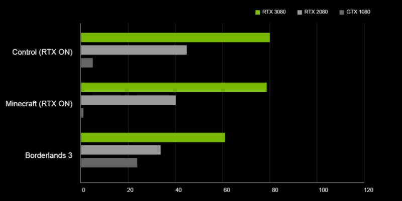 Nvidia-RTX-3080-Vs-RTX-2080-Vs-GTX-1080-Comparison-1-1024x514 (1)