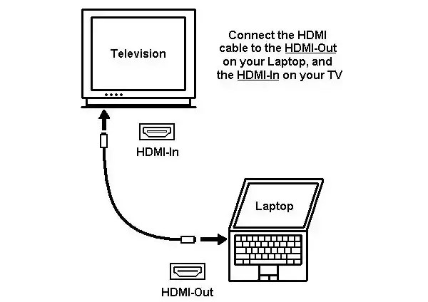 connecting a laptop to a tv using HDMI cable