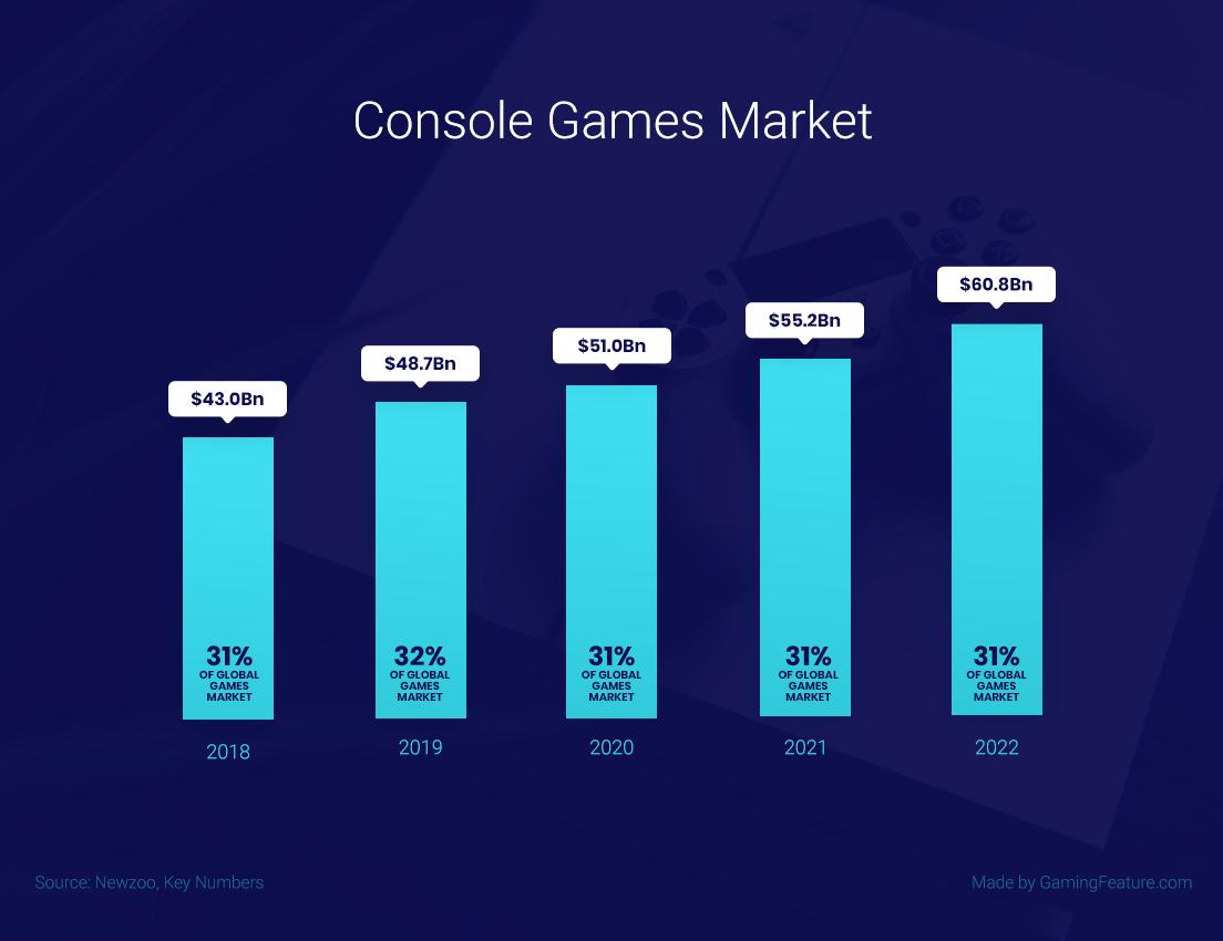 Console Gaming statistics