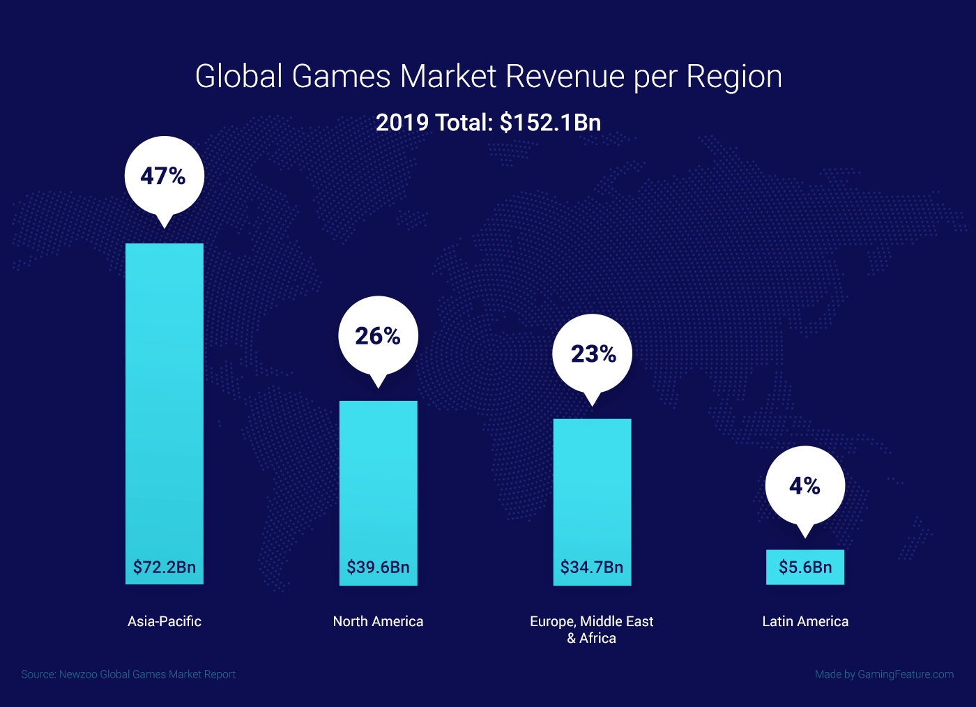 global games market per region statistics