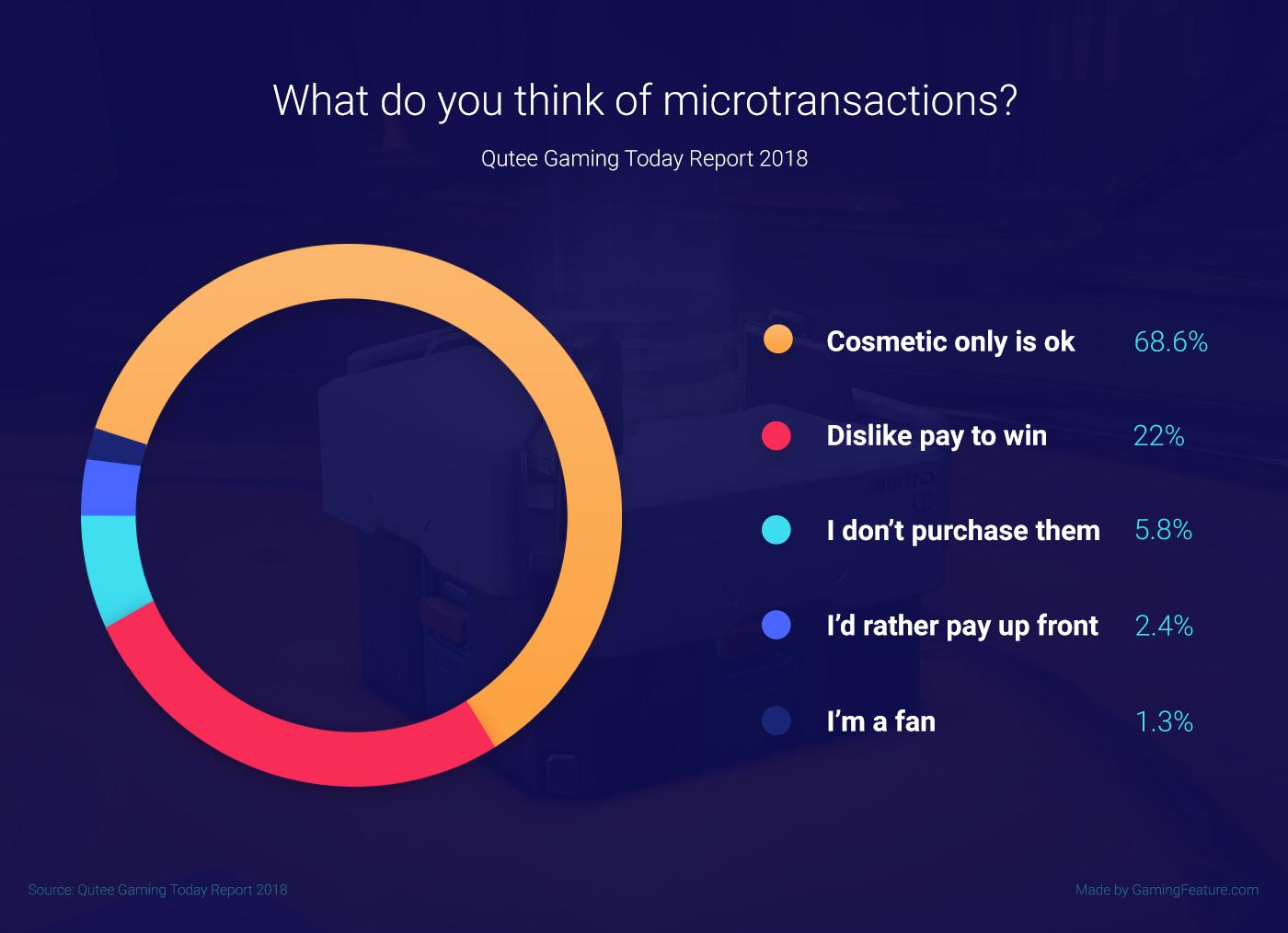 DLC & Microtransactions statistics