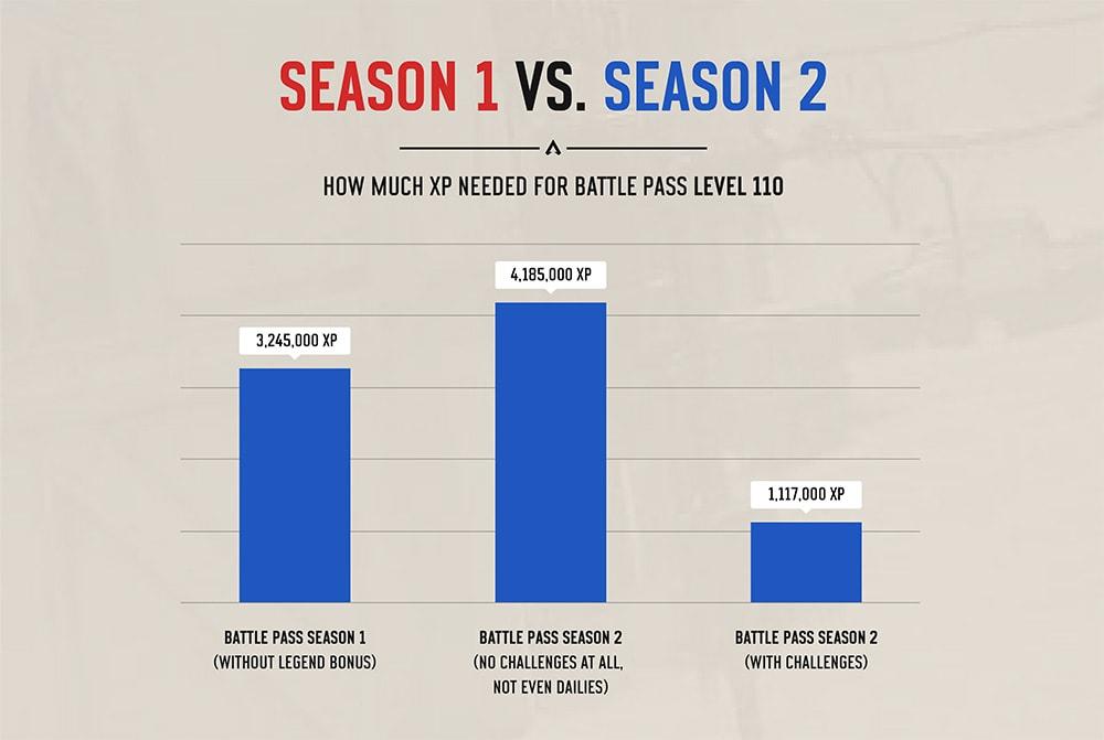 apex legends season 1 vs season 2