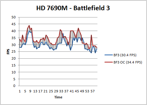 7690m BF3