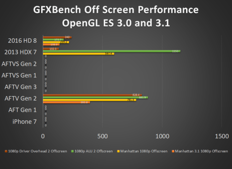 Fire TV and Fire Tablet GFXBench OpenGL ES 3.x Off Screen Benchmark Performance