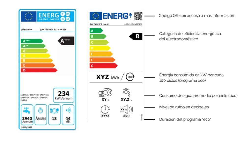 Cambio de normativa para el etiquetado de la eficiencia energética de los electrodomésticos