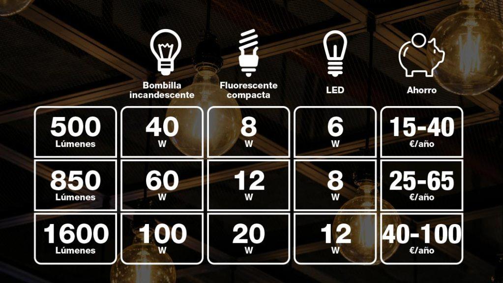 Diferencias entre las bombillas de bajo consumo y las bombillas LED