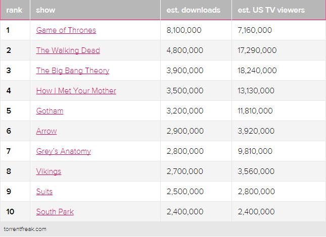 Elenco delle serie tv più scaricate nel 2014