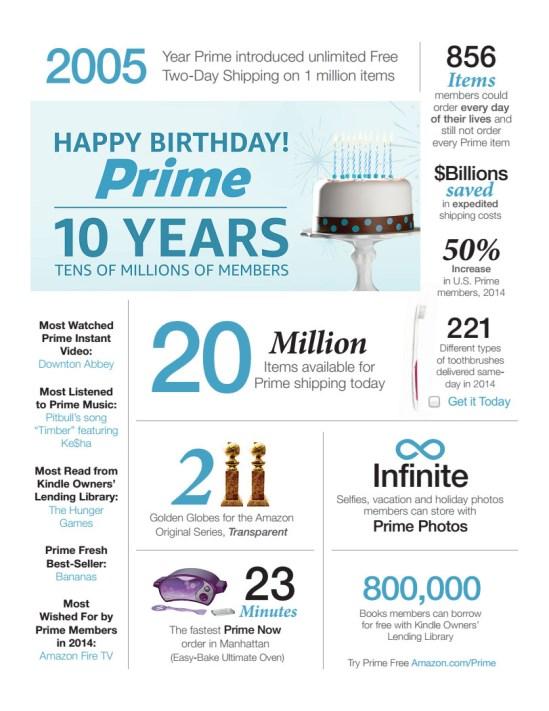 Il decimo anniversario di Amazon Prime
