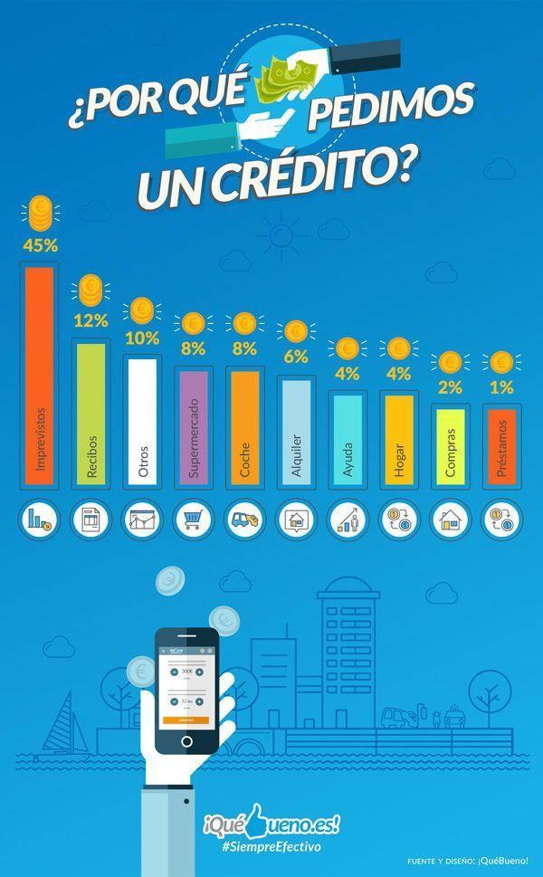 infografia-por que pedimos un credito