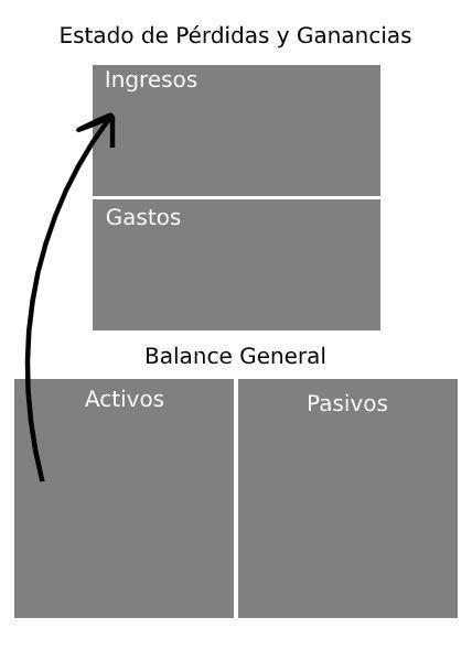 lecciones financieras - activos