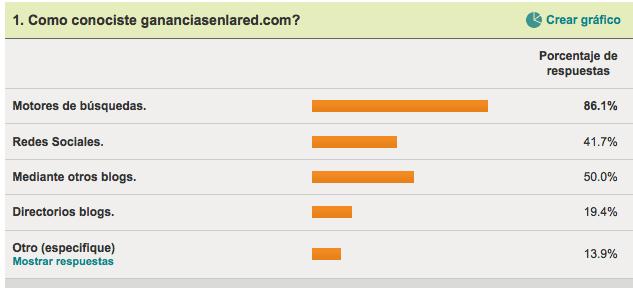 Gananciasenlared.com