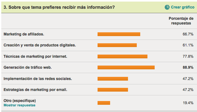 Temas de Marketing Online.