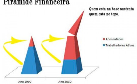 piramidefinanceira-inss1-450x275