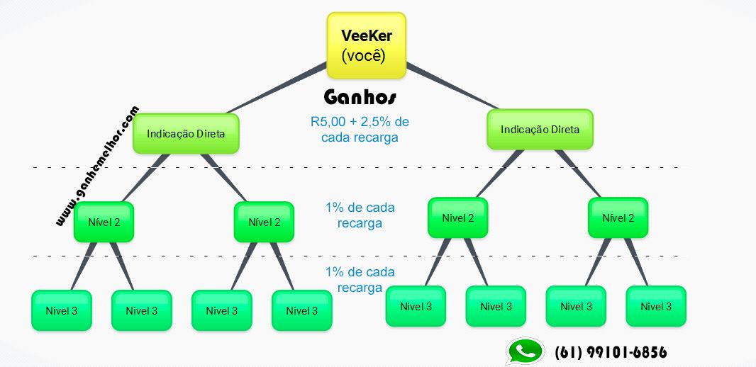 ganhos-veek-veekcode-cadastro