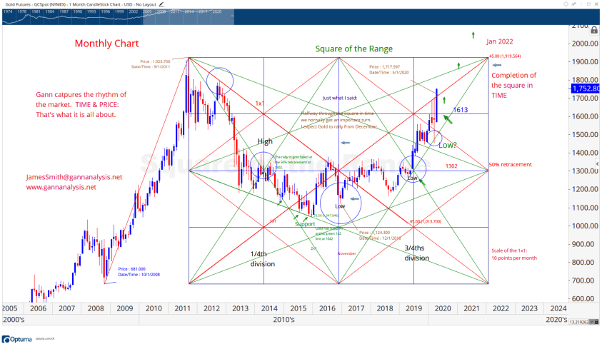 W.D. Gann Chart for Gold, W.D. Gann Square