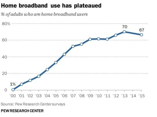 The percentage of U.S. homes with broadband Internet