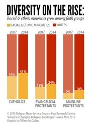 """Diversity on the Rise: Racial & ethnic minorities"