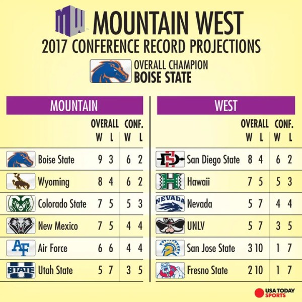 Mountain West preview: Boise State has company in race to ...