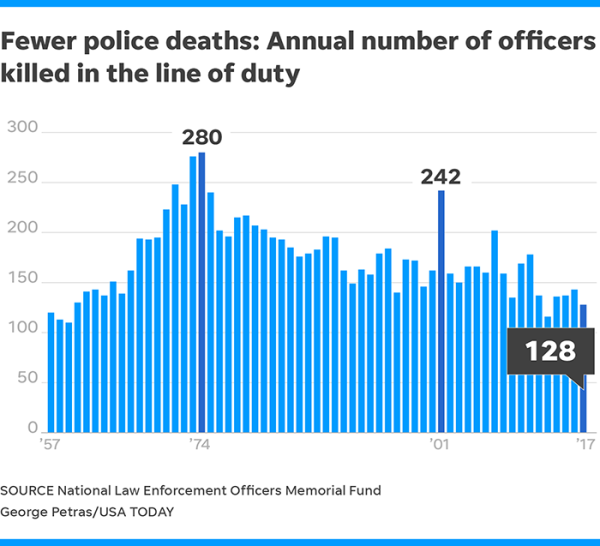 USA Today: Number of officers killed hits 2nd-lowest in ...