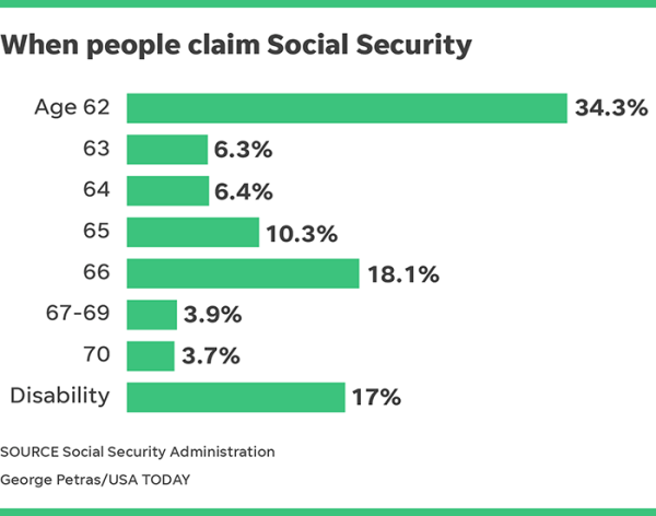 What's the most popular age to take Social Security?