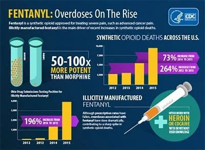 Centers for Disease Control and Protection shows U.S. overdoses on the rise due to fentanyl, a synthetic opioid.