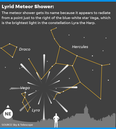 April meteor shower 2020: When to watch for the Lyrids shooting stars